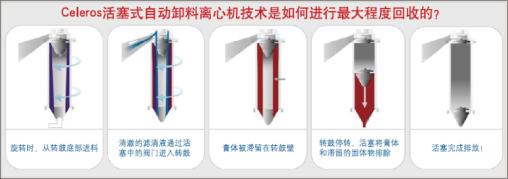 Celeros活塞式自动卸料乳脂离心机回收原理图
